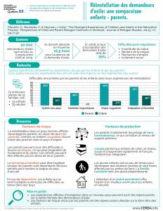 Réinstallation des demandeurs d'asile: une comparaison enfants - parents
