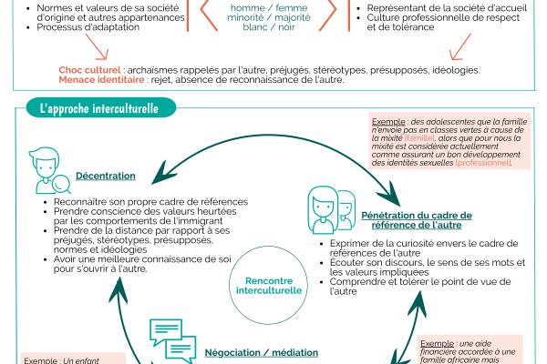 L'approche interculturelle dans le processus d'aide