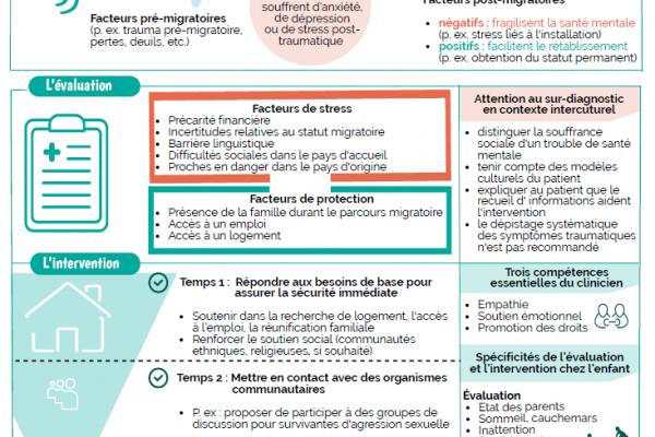 Évaluation et intervention en santé mentale auprès de réfugiés