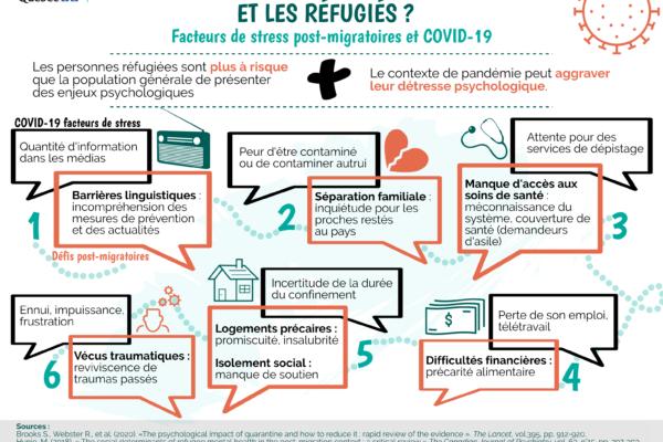 Et les réfugiés ? Facteurs de stress postmigratoires et COVID-19
