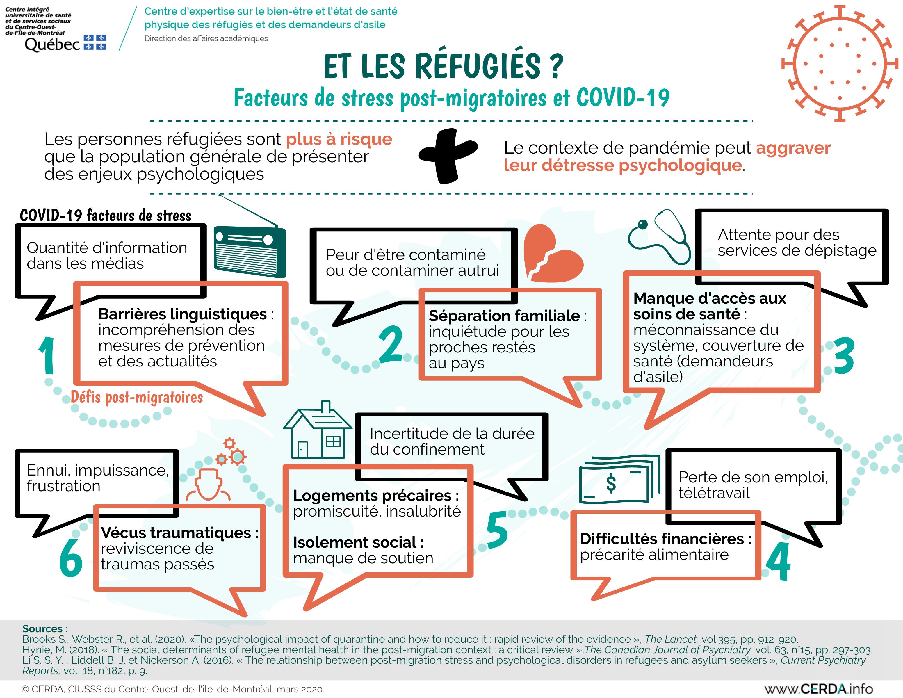 Infographie - Et les réfugiés ? Facteurs de stress post-migratoires et maladie à coronavirus (COVID-19)