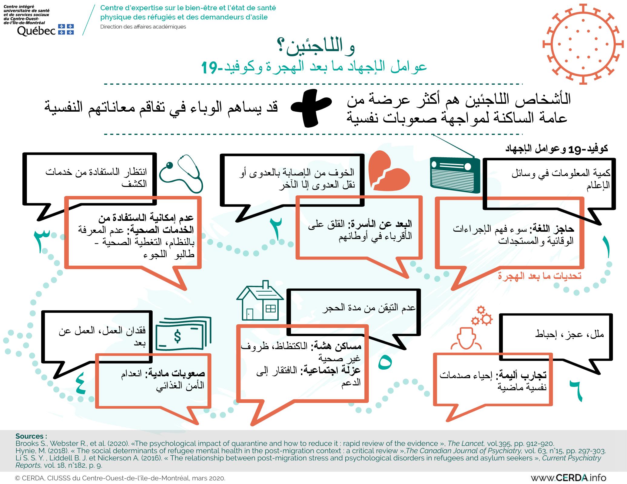 INFO - Et les réfugiés - Arabe
