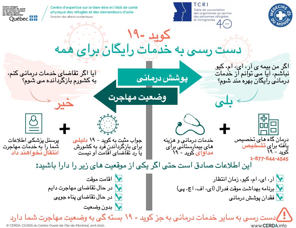 INFO - COVID-19 : Accès aux services sans frais et pour tous - Farsi