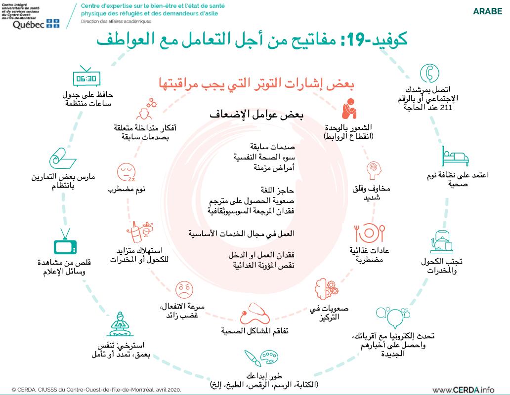 INFO - COVID-19 : des clés pour gérer ses émotions - Arabe