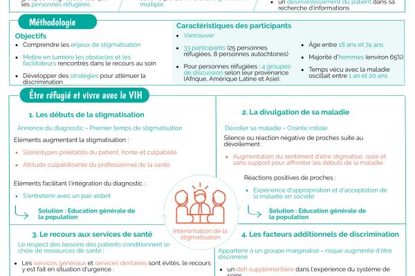 Réfugiés vivant avec le VIH : stigmatisation et accès aux soins