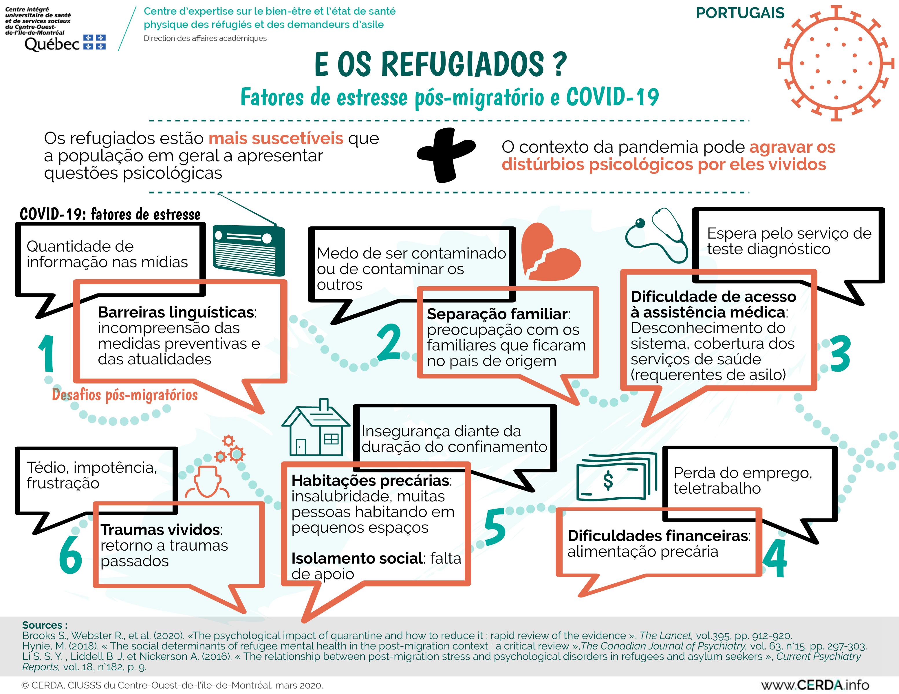 INFO - Et les réfugiés - Portugais